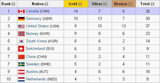 Medallienliste
